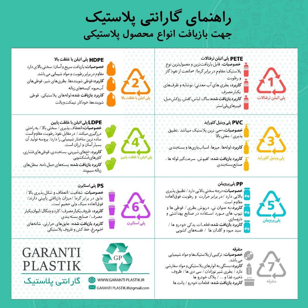 انواع پلاستیک ها