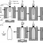 قالب گیری دمشی روشی جهت تولید بطری و ظرف پلیمری از گرانول پلاستیک پلی اتیلن ، پلی پروپیلن و ... می باشد.