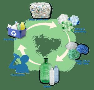 بازیافت حلقه بسته پلاستیک می تواند به عنوان یک مدیریت ضروری برای حفاظت از محیط زیست تعریف شود که یک سیستم تولید با فرآیند بازیافت ضایعات پلاستیک است