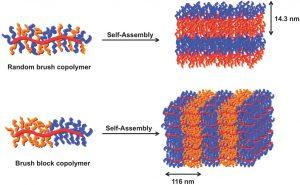 در این دسته از کوپلیمرها، مونومر ها بصورت بلوکی بهمدیگر متصل شده اند.