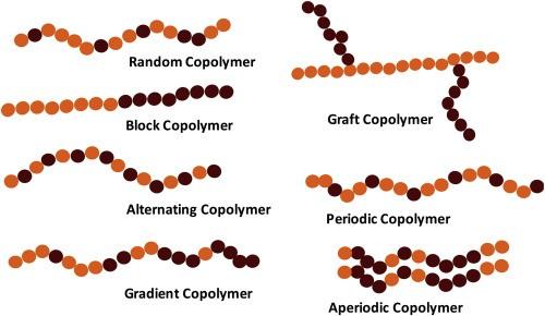 پلیمری که از بیش از یک مونومر تشکیل شده باشد، کوپلیمر نامیده میشود.