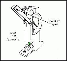 اندازه گیری مقاومت ماده در برابر ضربه (یا جذب انرژی). این پارامتر، قابلیت یک ماده برای مقاومت در مقابل شکست و تغییر فرم را نشان میدهد. دو آزمون معمول، آیزود (Izod) و چارپی (Charpy) هستند.